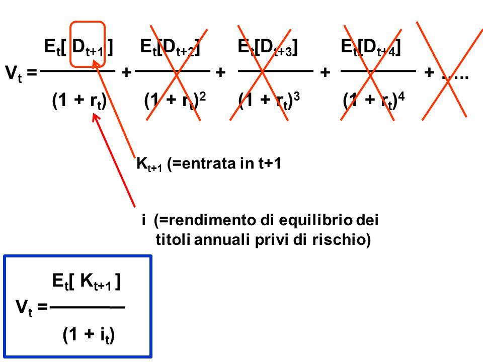 Et[ Dt+1 ] Et[Dt+2] Et[Dt+3] Et[Dt+4] Vt = + + + + …